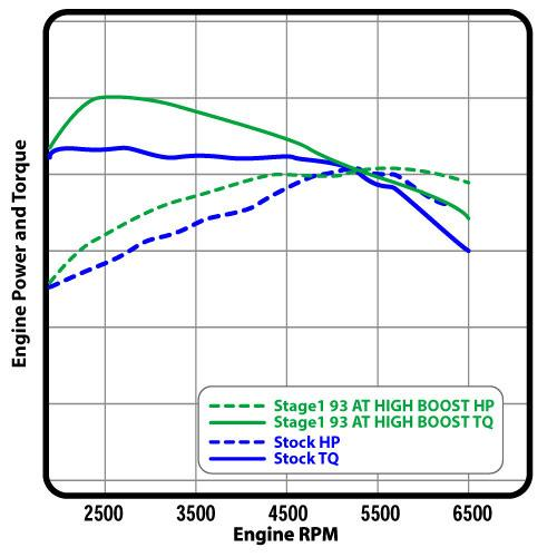 Cobb Mustang EcoBoost Accessport V3 Turner (2015) 2.3 - Graph 2