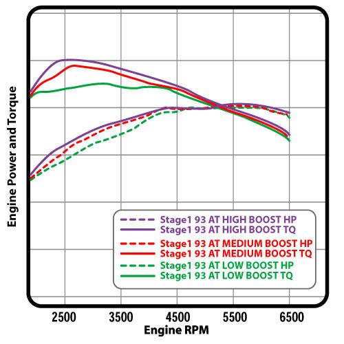 Cobb Mustang EcoBoost Accessport V3 Turner (2015) 2.3 - Graph 1