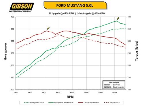 Gibson Mustang Catback Exhaust Kit Dyno Sheet