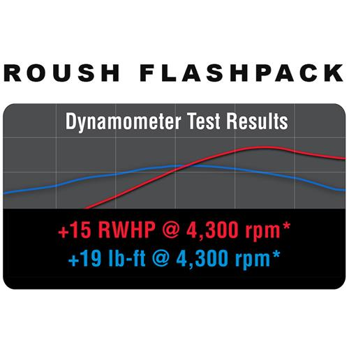Roush Mustang Flash Pack - 5.0L (15-16)