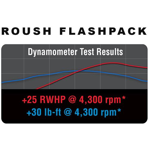 Roush Mustang 5.0L Power Pack - Level 1 (15-16)