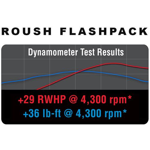 Roush Mustang 5.0L Power Pack - Level 2 (15-16)